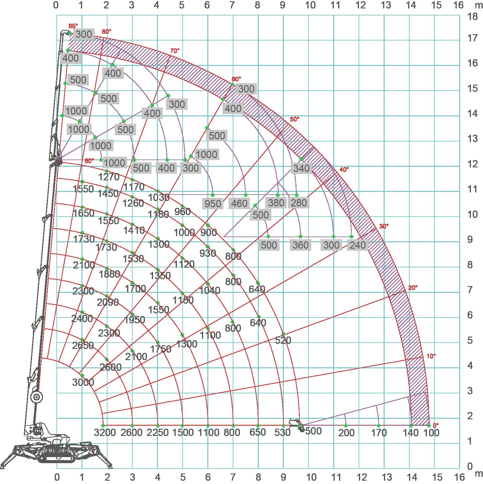 jekko SPX532 load chart