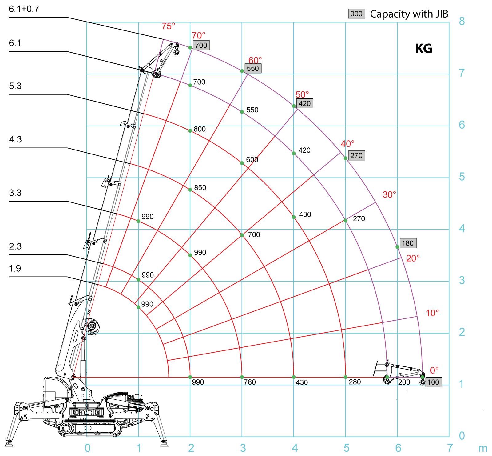 load_chart-SPB209